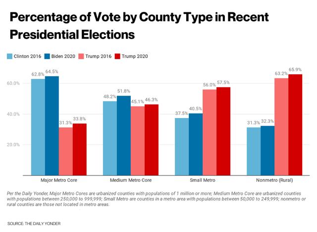 senate rural voters