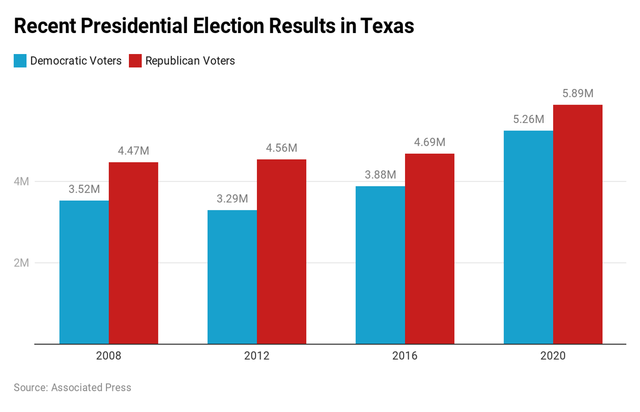 Texas election results