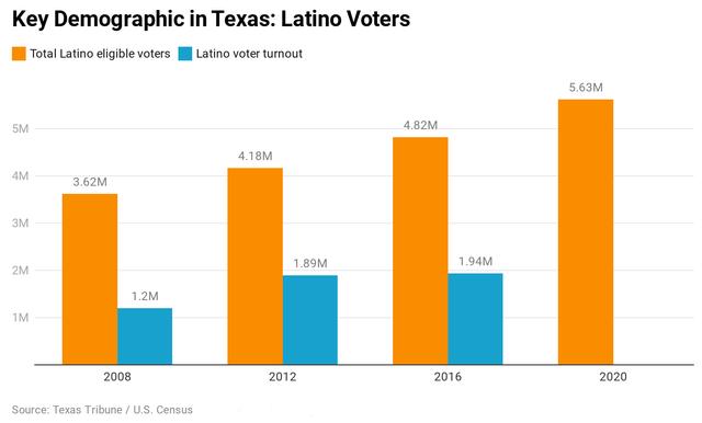 Texas Latinos