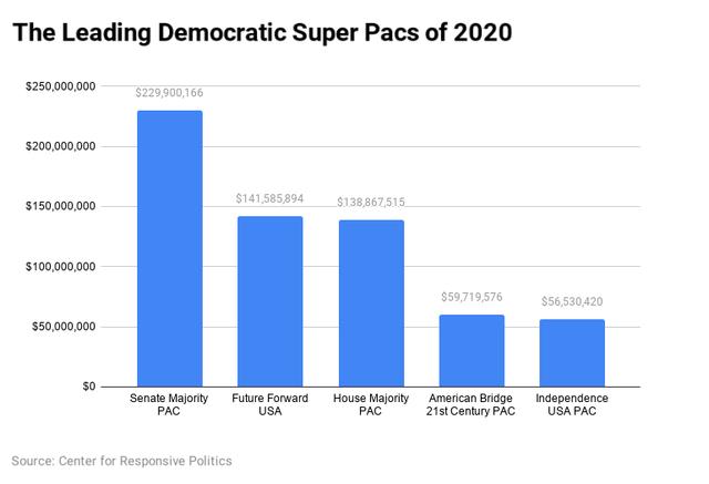 Top Super PACs chart