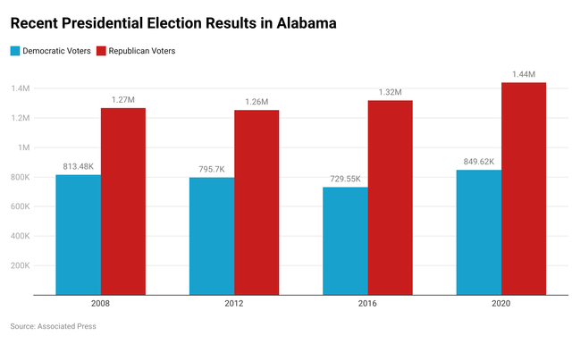 Alabama presidential results.png