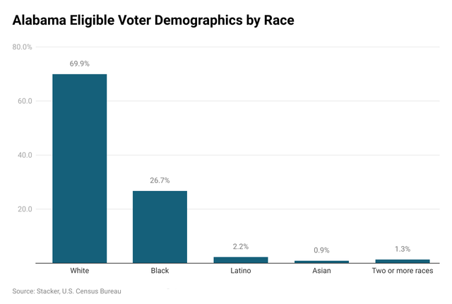Alabama demographics