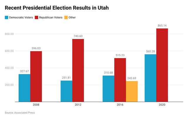 Utah presidential election