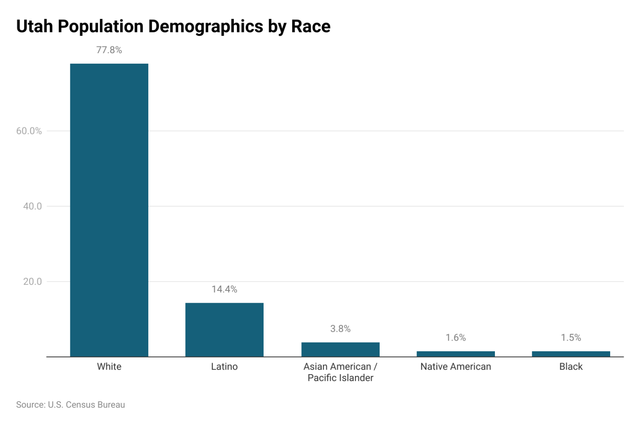 Utah voter demographics