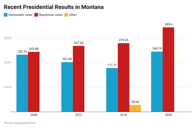 Montana 2020