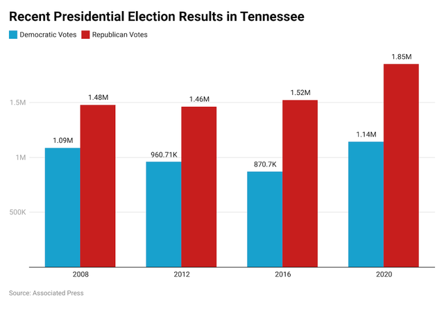 Tennesse election results