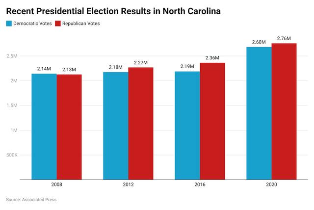 North Carolina 2020 results