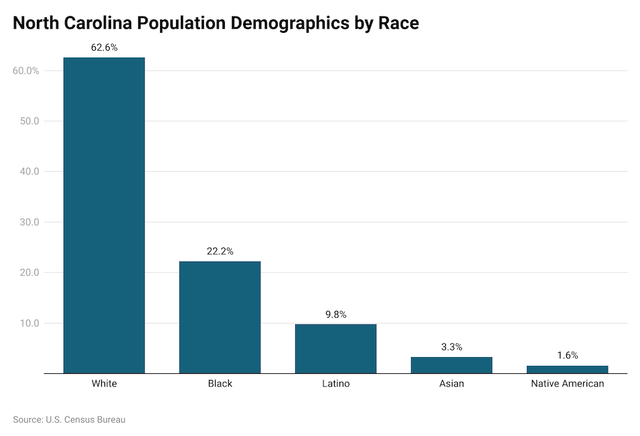 North Carolina Demographics
