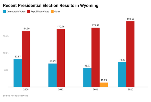 Wyoming voting results