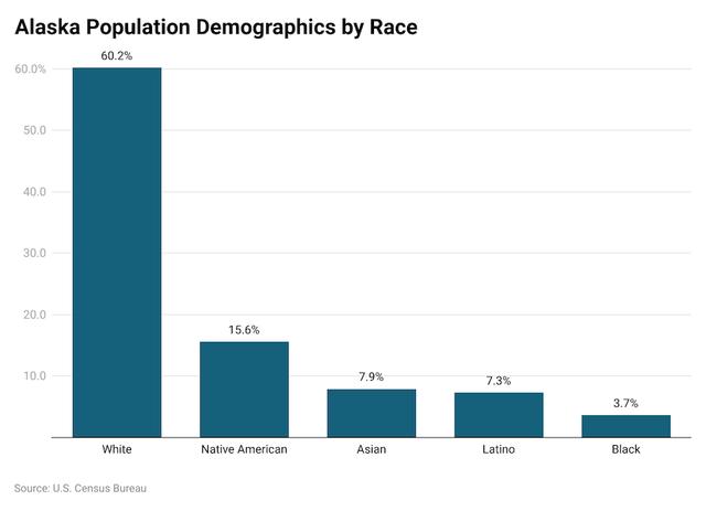 Alaska demographics
