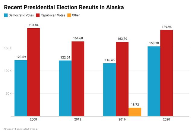 Alaska voting