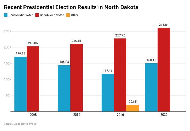 North Dakota Election results