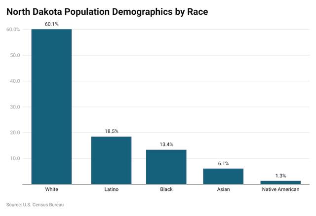 North Dakota Demographics