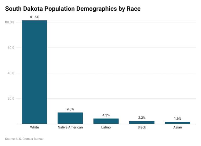 South Dakota Demographics